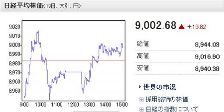 20121019-151953_nikkei225.jpg
