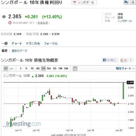 シンガポール10年国債利回り.jpg