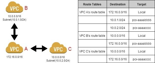 VPC peering.jpg